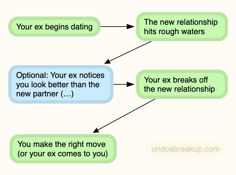 Do exes ever come back after dating someone else? This mind map gives a big picture view of what can happen