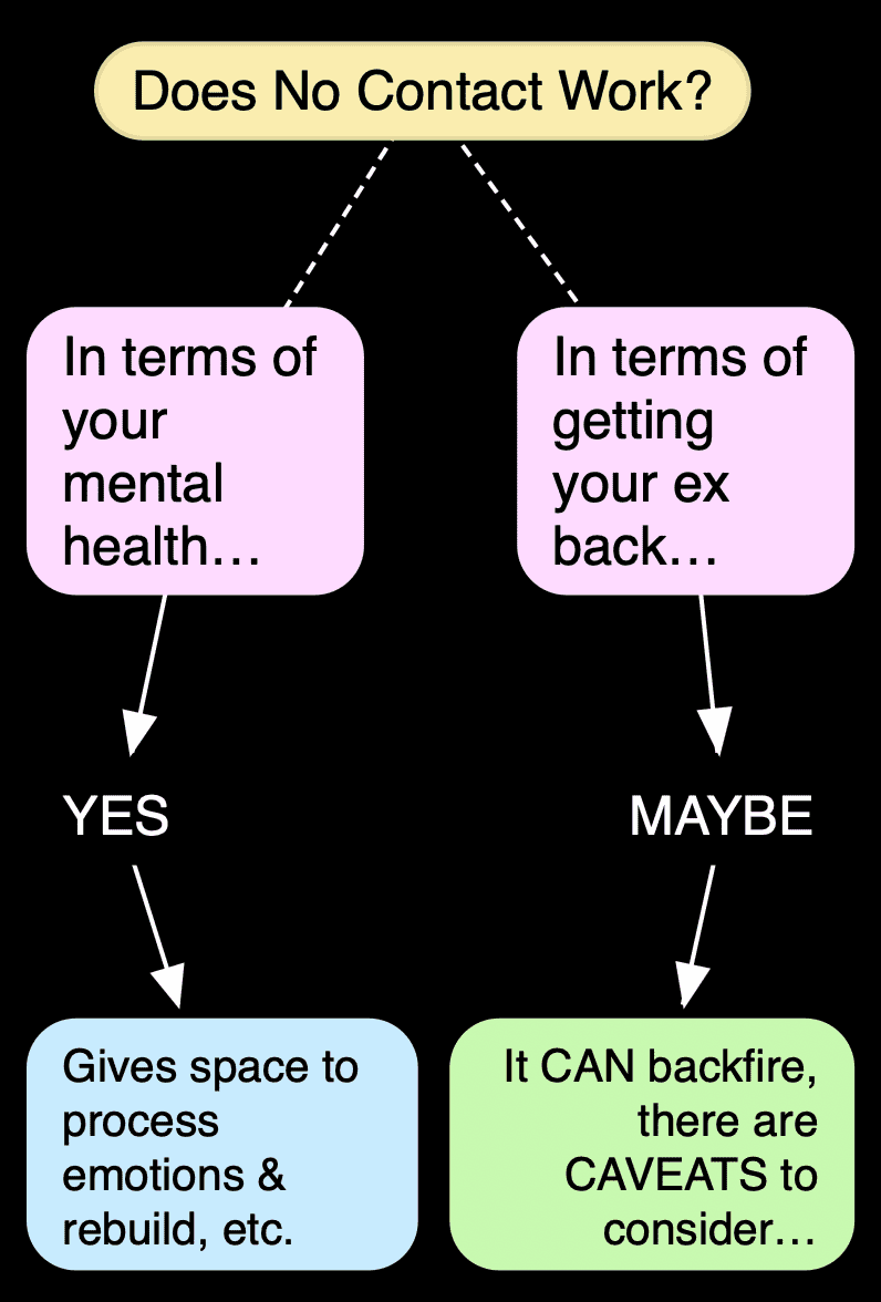 Flowchart to answer question: Does no contact work
