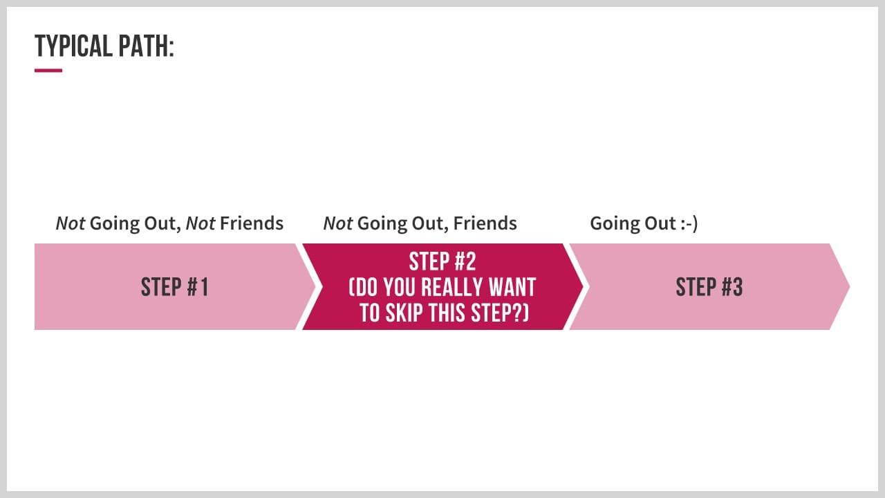 Illustration of typical path back together