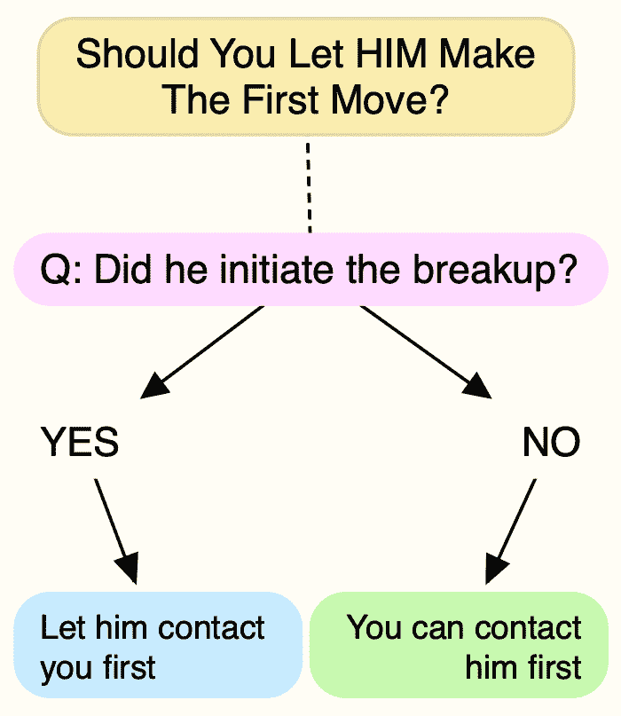 A flow chart answers the question: Should you let him come to you after a breakup?